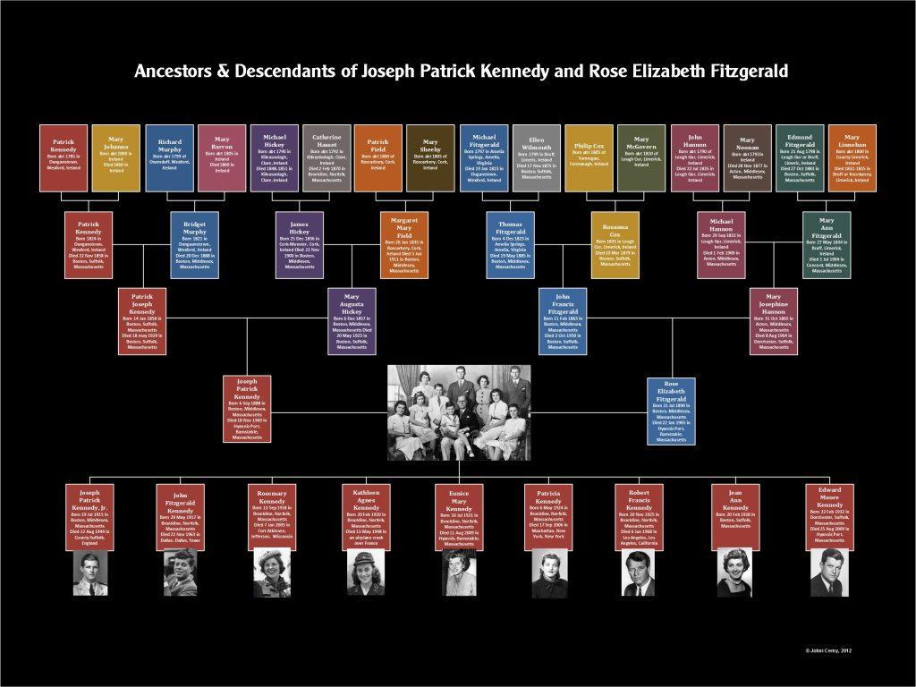 six generation family tree